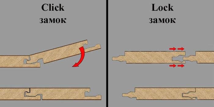 Способы укладки ламината - схемы и пошаговая инструкция