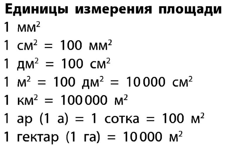 Как посчитать квадратуру комнаты