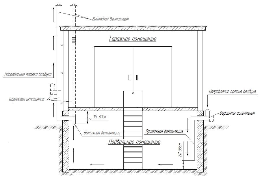 система вентиляции погреба